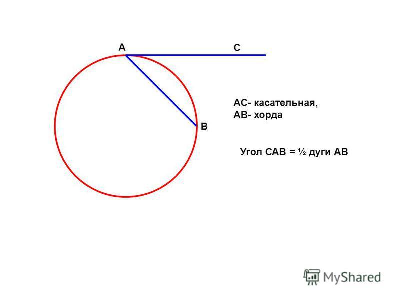 C B A AC- касательная, АВ- хорда Угол САВ = ½ дуги АВ