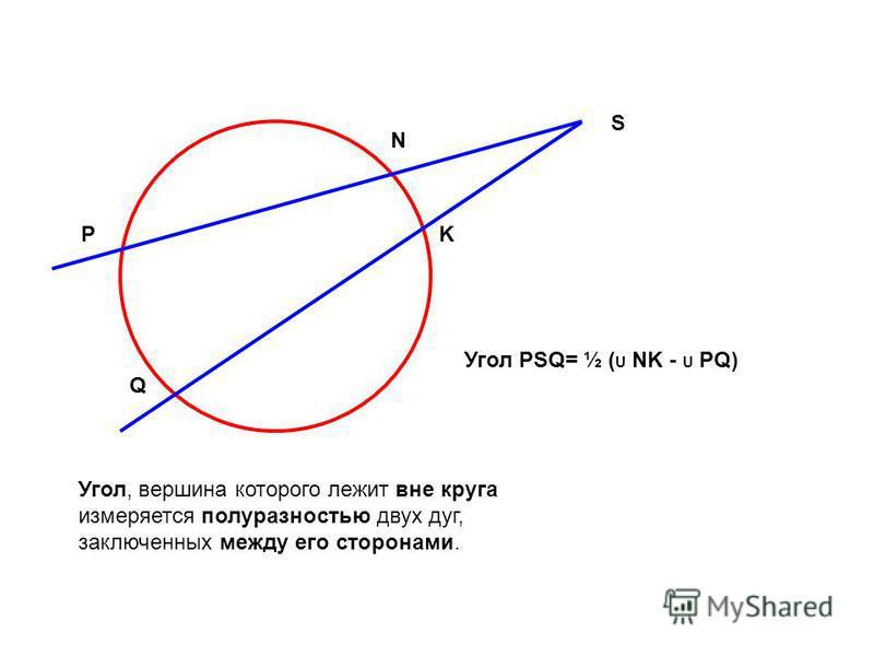P S N Q K Угол PSQ= ½ ( U NK - U PQ) Угол, вершина которого лежит вне круга измеряется полу разностью двух дуг, заключенных между его сторонами.