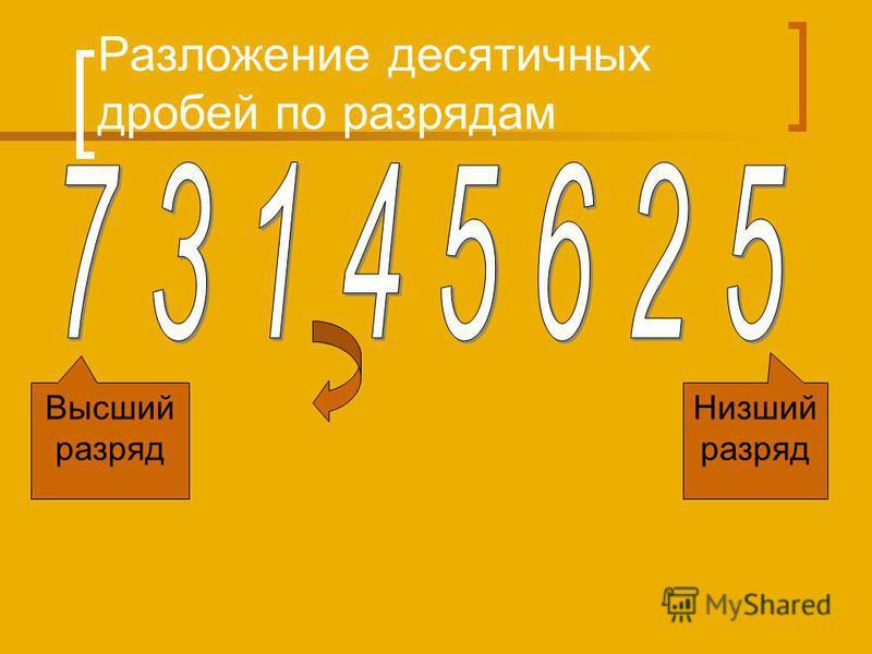 Разложение десятичных дробей по разрядам Высший разряд Низший разряд