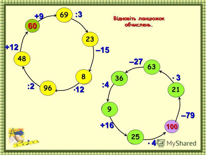 Відновіть ланцюжок обчислень. 100 –79460 +9 :3 –1512:2 +123–27 :4 +16 63 36 9 25 21 69 23 8 96 48