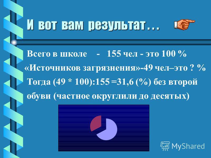 А в процентах это будет... Всего малышей – 61 чел - это 100% Грязнуль - 11 чел - это ? % (11 * 100):61=18 ( % )без второй обуви (частное округлили) Всего в 5-11 кл. - 94 чел - это 100 % «Рассеянных» - 38 чел - это ? % (38 * 100) : 94 =40 ( %) без вто