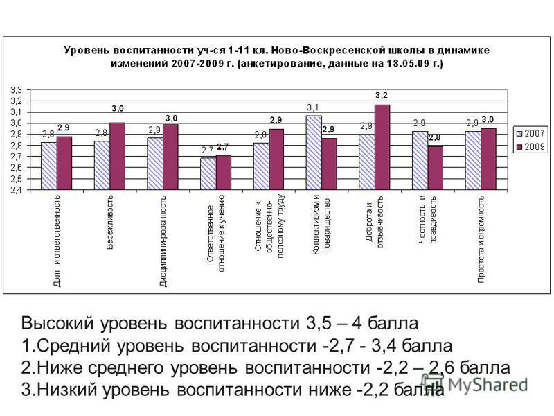 Высокий уровень воспитанности 3,5 – 4 балла 1. Средний уровень воспитанности -2,7 - 3,4 балла 2. Ниже среднего уровень воспитанности -2,2 – 2,6 балла 3. Низкий уровень воспитанности ниже -2,2 балла