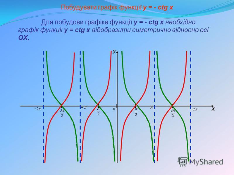 У Х Побудувати графік функції y = - сtg x Для побудови графіка функції y = - сtg x необхідно графік функції y = сtg x відобразити симетрично відносно осі OX.