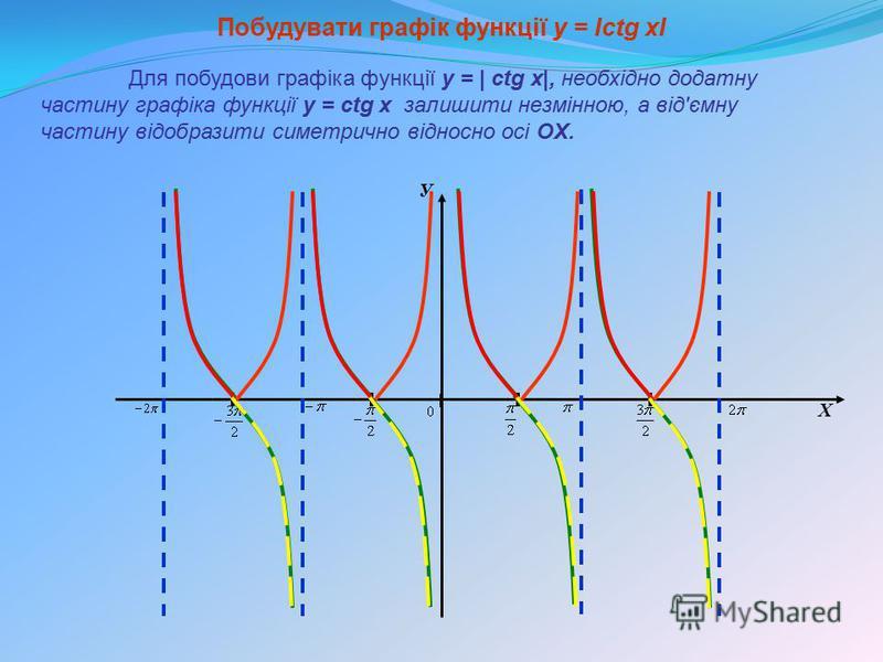 У Х Побудувати графік функції y = Ісtg xІ Для побудови графіка функції y = | сtg x|, необхідно додатну частину графіка функції y = сtg x залишити незмінною, а від'ємну частину відобразити симетрично відносно осі OX.
