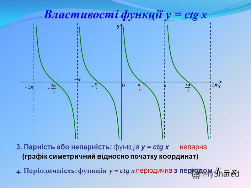 4. Періодичність: функція y = ctg x 3. Парність або непарність: функція y = ctg x Властивості функції y = с tg x непарна. (графік симетричний відносно початку координат) періодична з періодом y x 0