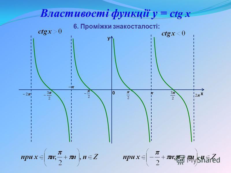 Властивості функції y = c tg x 6. Проміжки знакосталості: y x 0
