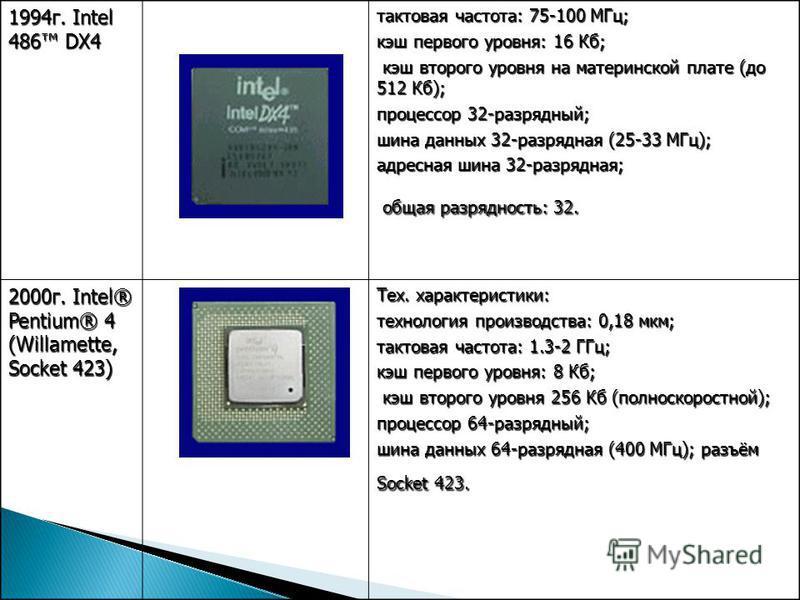 1994 г. Intel 486 DX4 тактовая частота: 75-100 МГц; кэш первого уровня: 16 Кб; кэш второго уровня на материнской плате (до 512 Кб); кэш второго уровня на материнской плате (до 512 Кб); процессор 32-разрядный; шина данных 32-разрядная (25-33 МГц); адр