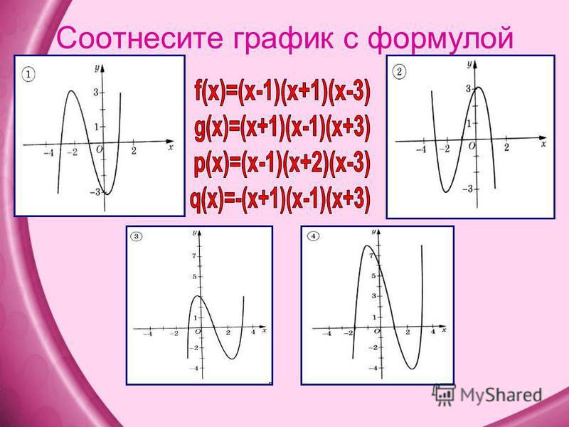 Соотнесите график с формулой