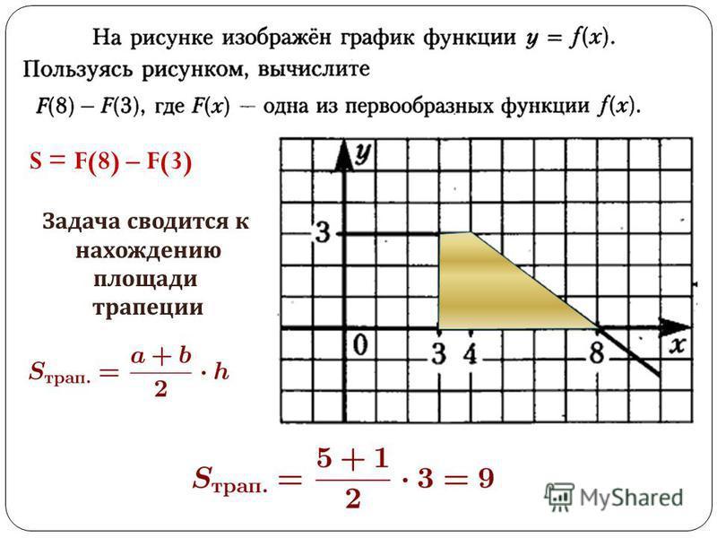 S = F(8) – F(3) Задача сводится к нахождению площади трапеции