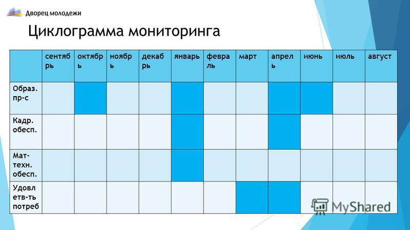 Циклограмма мониторинга сентябрь октябрь ноябрь декабрь январь февраль март апрель июнь июль август Образ. пр-с Кадр. обесп. Мат- техн. обесп. Удовл етв-ть потреб
