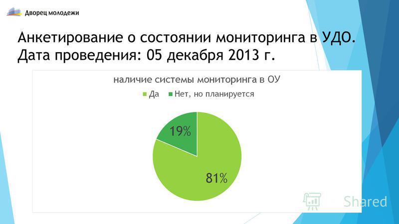 Анкетирование о состоянии мониторинга в УДО. Дата проведения: 05 декабря 2013 г.