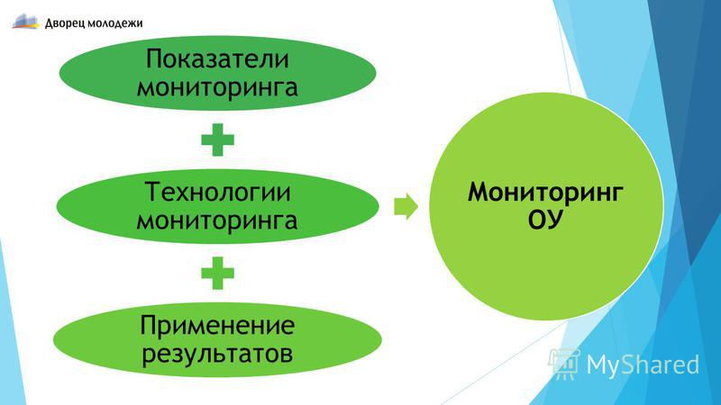 Показатели мониторинга Технологии мониторинга Применение результатов Мониторинг ОУ