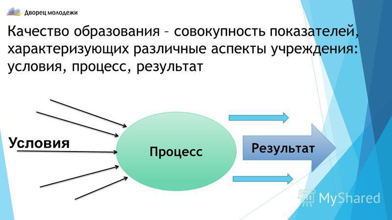 Качество образования – совокупность показателей, характеризующих различные аспекты учреждения: условия, процесс, результат Процесс Условия Результат