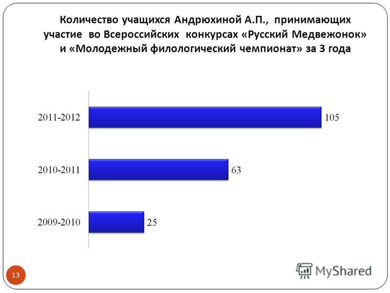 Количество учащихся Андрюхиной А. П., принимающих участие во Всероссийских конкурсах « Русский Медвежонок » и « Молодежный филологический чемпионат » за 3 года 13