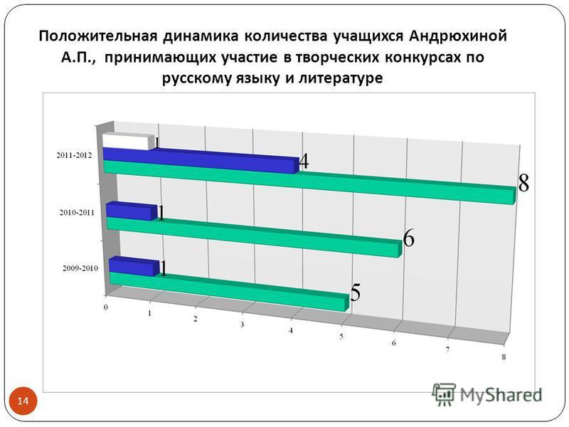 Положительная динамика количества учащихся Андрюхиной А. П., принимающих участие в творческих конкурсах по русскому языку и литературе 14