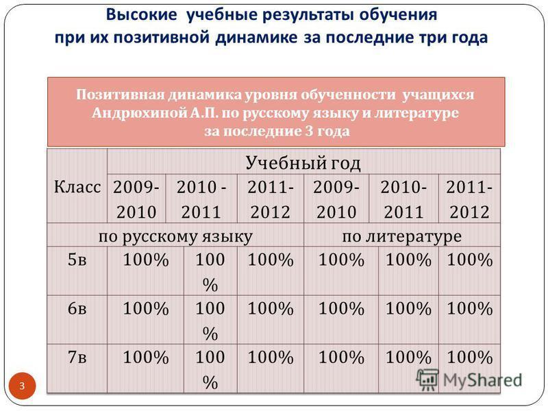 Высокие учебные результаты обучения при их позитивной динамике за последние три года 3 Позитивная динамика уровня обученности учащихся Андрюхиной А. П. по русскому языку и литературе за последние 3 года