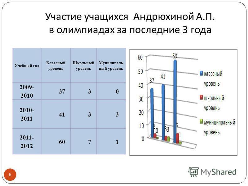 Участие учащихся Андрюхиной А. П. в олимпиадах за последние 3 года 6 Учебный год Классный уровень Школьный уровень Муниципаль ный уровень 2009- 2010 3730 2010- 2011 4133 2011- 2012 6071