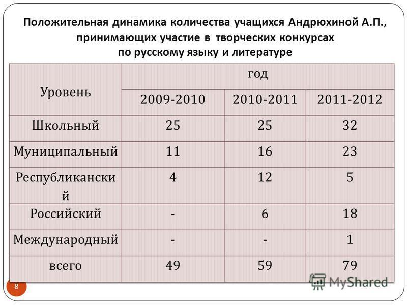 Положительная динамика количества учащихся Андрюхиной А. П., принимающих участие в творческих конкурсах по русскому языку и литературе 8