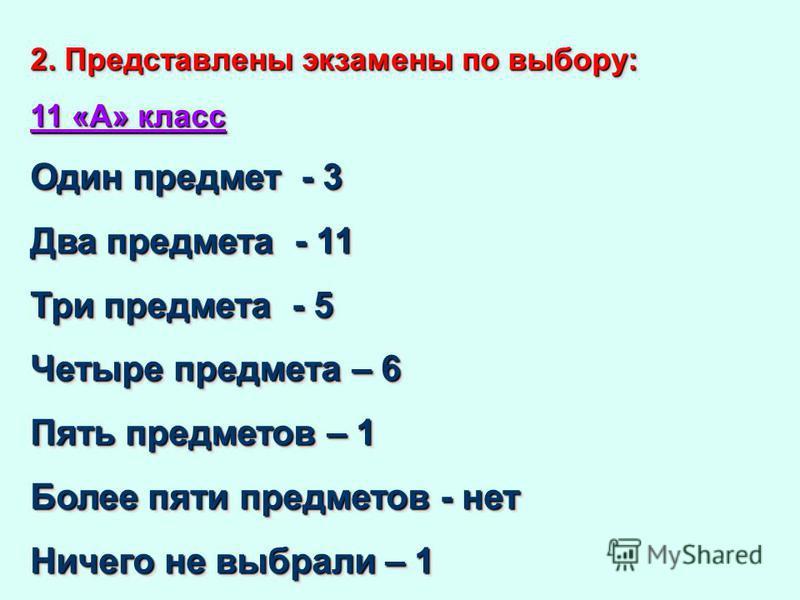 2. Представлены экзамены по выбору: 11 «А» класс Один предмет - 3 Два предмета - 11 Три предмета - 5 Четыре предмета – 6 Пять предметов – 1 Более пяти предметов - нет Ничего не выбрали – 1 2. Представлены экзамены по выбору: 11 «А» класс Один предмет