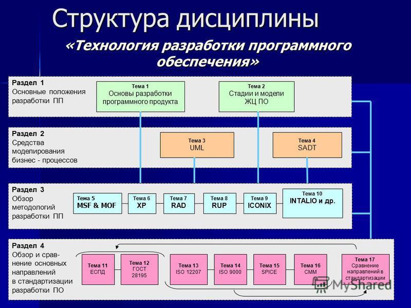 Структура дисциплины Раздел 3 Обзор методологий разработки ПП Раздел 2 Средства моделирования бизнес - процессов Раздел 4 Обзор и сравнение основных направлений в стандартизации разработки ПО Раздел 1 Основные положения разработки ПП Тема 5 MSF & MOF