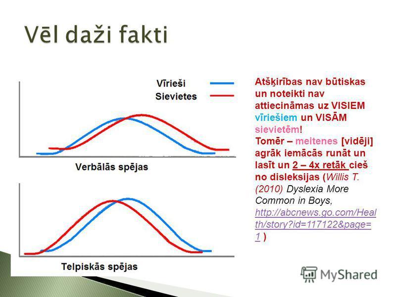Atšķirības nav būtiskas un noteikti nav attiecināmas uz VISIEM vīriešiem un VISĀM sievietēm! Tomēr – meitenes [vidēji] agrāk iemācās runāt un lasīt un 2 – 4x retāk cieš no disleksijas (Willis T. (2010) Dyslexia More Common in Boys, http://abcnews.go.