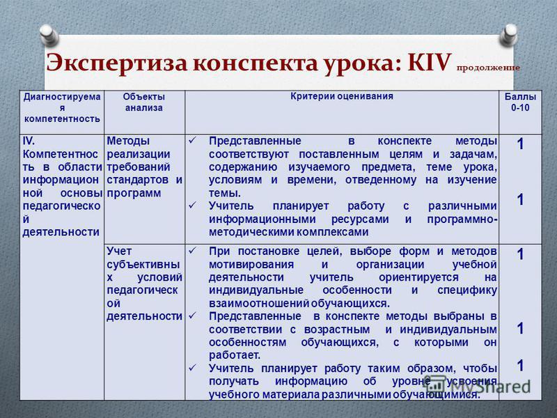Экспертиза конспекта урока: КIV продолжение Диагностируема я компетентность Объекты анализа Критерии оценивания Баллы 0-10 IV. Компетентнос ть в области информационной основы педагогическиой деятельности Методы реализации требований стандартов и прог