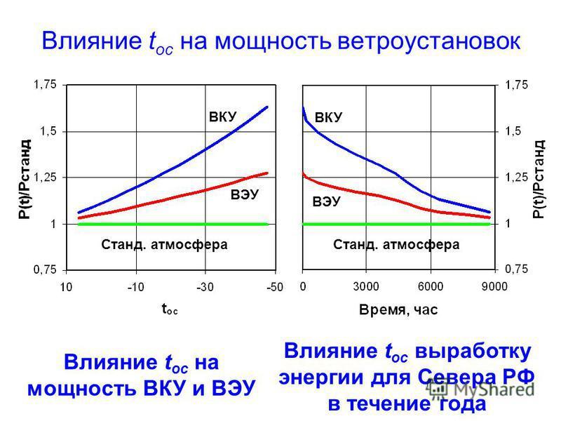Влияние t ос на мощность ветроустановок ВКУ ВЭУ Станд. атмосфера Влияние t ос на мощность ВКУ и ВЭУ Влияние t ос выработку энергии для Севера РФ в течение года