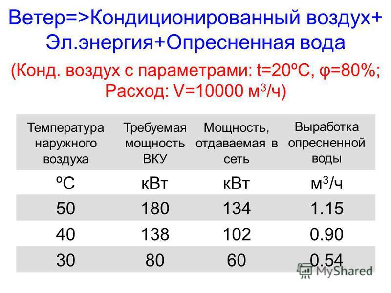 Ветер=>Кондиционированный воздух+ Эл.энергия+Опресненная вода (Конд. воздух с параметрами: t=20ºC, φ=80%; Расход: V=10000 м 3 /ч) Температура наружного воздуха Требуемая мощность ВКУ Мощность, отдаваемая в сеть Выработка опресненной воды ºCк Вт м 3 /