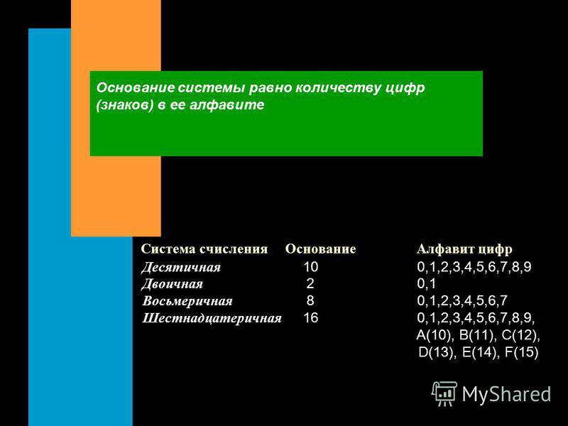 Система счисления Основание Алфавит цифр Десятичная 10 0,1,2,3,4,5,6,7,8,9 Двоичная 2 0,1 Восьмеричная 8 0,1,2,3,4,5,6,7 Шестнадцатеричная 16 0,1,2,3,4,5,6,7,8,9, А(10), В(11), C(12), D(13), E(14), F(15) Основание системы равно количеству цифр (знако