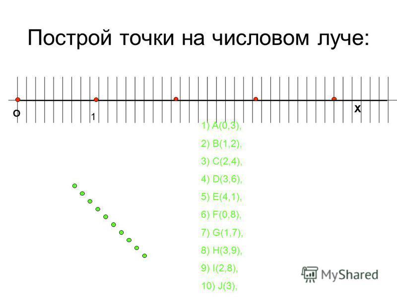Построй точки на числовом луче: О Х 1 1) A(0,3), 2) B(1,2), 3) C(2,4), 4) D(3,6), 5) E(4,1), 6) F(0,8), 7) G(1,7), 8) H(3,9), 9) I(2,8), 10) J(3), Х