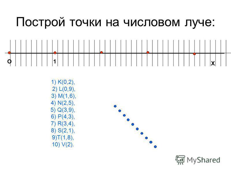 Построй точки на числовом луче: О1 Х 1) K(0,2), 2) L(0,9), 3) M(1,6), 4) N(2,5), 5) Q(3,9), 6) P(4,3), 7) R(3,4), 8) S(2,1), 9)T(1,8), 10) V(2).