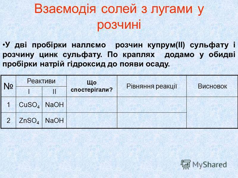 Взаємодія солей з лугами у розчині У дві пробірки наллємо розчин купрум(ІІ) сульфату і розчину цинк сульфату. По краплях додамо у обидві пробірки натрій гідроксид до появи осаду. Реактиви Що спостерігали? Рівняння реакціїВисновок ІІІ 1CuSO 4 NaOH 2Zn