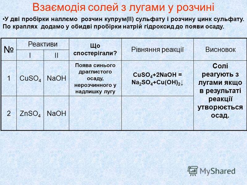 У дві пробірки наллємо розчин купрум(ІІ) сульфату і розчину цинк сульфату. По краплях додамо у обидві пробірки натрій гідроксид до появи осаду. Реактиви Що спостерігали? Рівняння реакціїВисновок ІІІ 1CuSO 4 NaOH Поява синього драглистого осаду, нероз