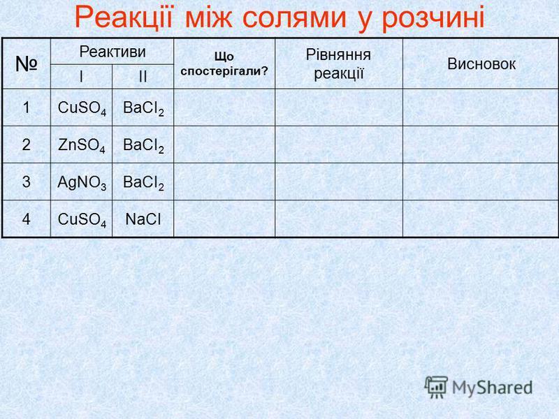 Реакції між солями у розчині Реактиви Що спостерігали? Рівняння реакції Висновок ІІІ 1CuSO 4 ВаСІ 2 2ZnSO 4 ВаСІ 2 3AgNO 3 ВаСІ 2 4CuSO 4 NаСІ