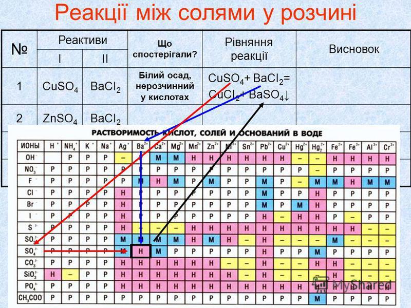 Реакції між солями у розчині Реактиви Що спостерігали? Рівняння реакції Висновок ІІІ 1CuSO 4 ВаСІ 2 Білий осад, нерозчинний у кислотах CuSO 4 + ВаСІ 2 = CuСІ 2 + ВаSO 4 2ZnSO 4 ВаСІ 2 3AgNO 3 ВаСІ 2 4CuSO 4 NаСІ