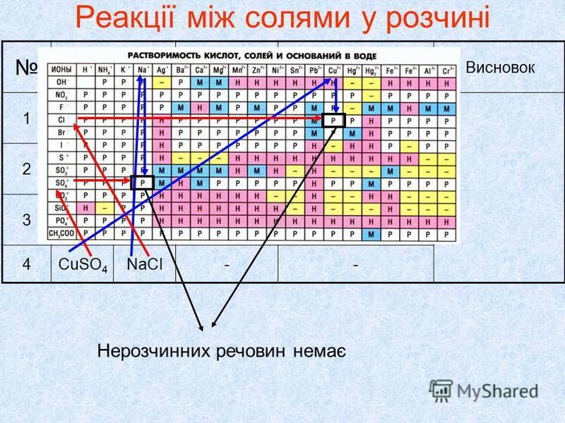 Реакції між солями у розчині Реактиви Що спостерігали? Рівняння реакціїВисновок ІІІ 1CuSO 4 ВаСІ 2 Білий осад, нерозчинний у кислотах CuSO 4 + ВаСІ 2 = CuСІ 2 + ВаSO 4 2ZnSO 4 ВаСІ 2 Білий осад, нерозчинний у кислотах ZnSO 4 + ВаСІ 2 = ZnСІ 2 + ВаSO