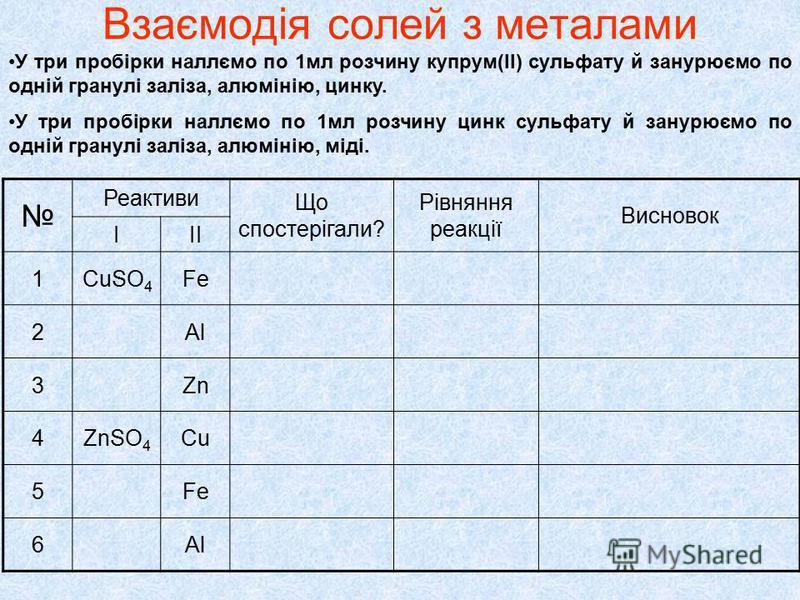 Взаємодія солей з металами У три пробірки наллємо по 1мл розчину купрум(ІІ) сульфату й занурюємо по одній гранулі заліза, алюмінію, цинку. У три пробірки наллємо по 1мл розчину цинк сульфату й занурюємо по одній гранулі заліза, алюмінію, міді. Реакти