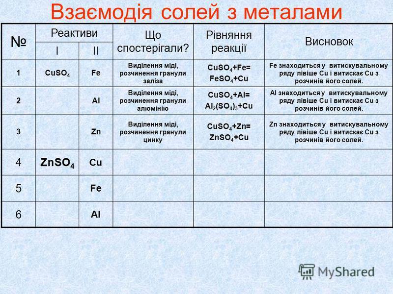 Реактиви Що спостерігали? Рівняння реакції Висновок ІІІ 1CuSO 4 Fe Виділення міді, розчинення гранули заліза СuSO 4 +Fe= FeSO 4 +Cu Fe знаходиться у витискувальному ряду лівіше Cu і витискає Cu з розчинів його солей. 2Al Виділення міді, розчинення гр