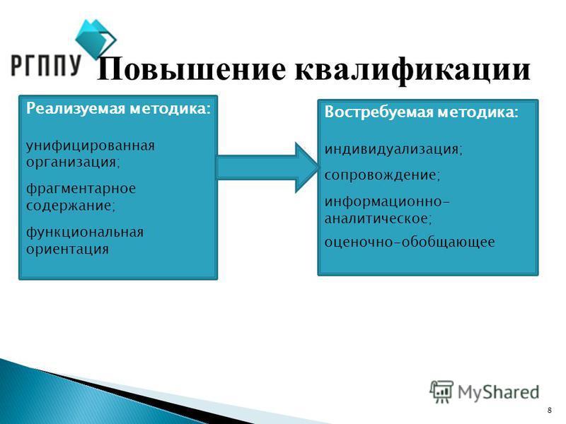 8 Повышение квалификации Реализуемая методика: унифицированная организация; фрагментарное содержание; функциональная ориентация Востребуемая методика: индивидуализация; сопровождение; информационно- аналитическое; оценочно-обобщающее
