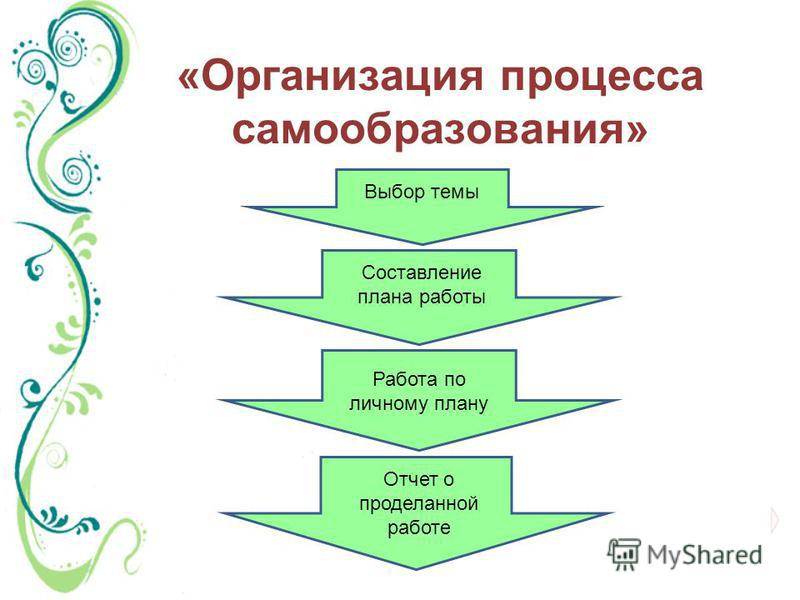 «Организация процесса самообразования» Выбор темы Составление плана работы Работа по личному плану Отчет о проделанной работе