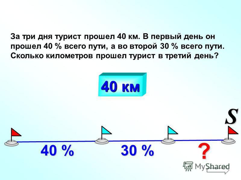 За три дня турист прошел 40 км. В первый день он прошел 40 % всего пути, а во второй 30 % всего пути. Сколько километров прошел турист в третий день? 40 % 30 % ? 40 км S