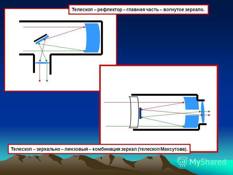 Телескоп – зеркально – линзовый – комбинация зеркал (телескоп Максутова). Телескоп – рефлектор – главная часть – вогнутое зеркало.