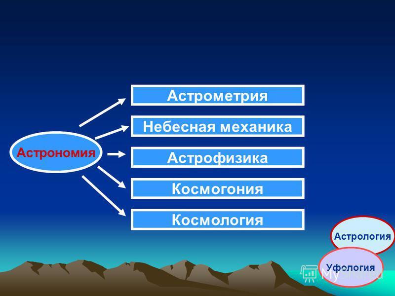 Астрономия Астрометрия Небесная механика Астрофизика Космогония Космология Астрология Уфология