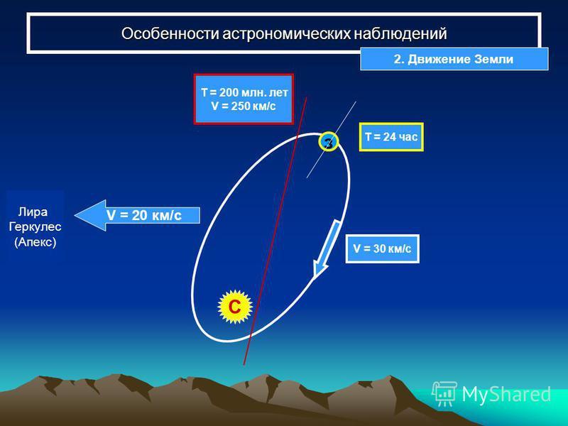 Особенности астрономических наблюдений з Т = 24 час Т = 200 млн. лет V = 250 км/с V = 20 км/с Лира Геркулес (Апекс) V = 30 км/с С 2. Движение Земли