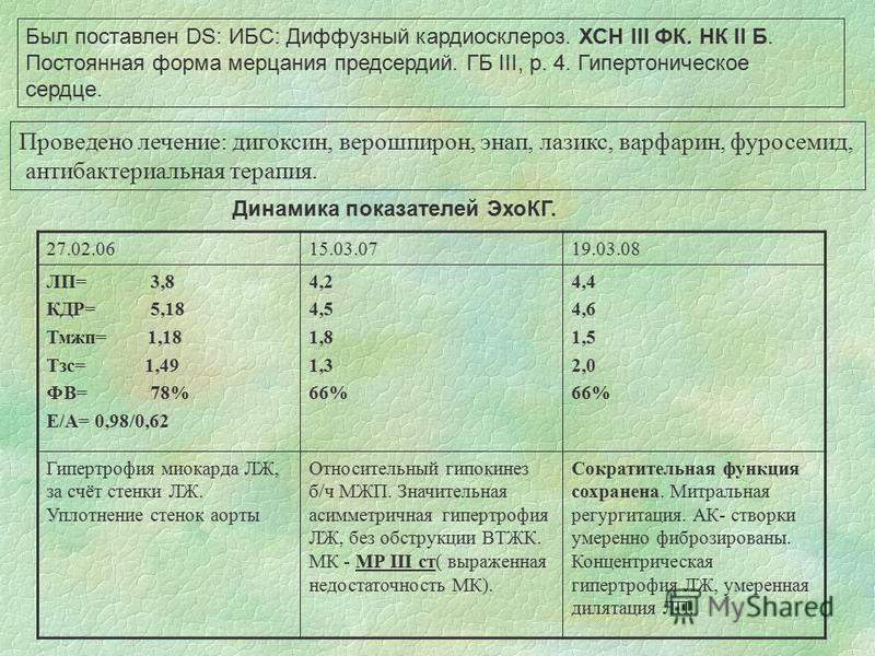 27.02.0615.03.0719.03.08 ЛП= 3,8 КДР= 5,18 Тмжп= 1,18 Тзс= 1,49 ФВ= 78% Е/А= 0,98/0,62 4,2 4,5 1,8 1,3 66% 4,4 4,6 1,5 2,0 66% Гипертрофия миокарда ЛЖ, за счёт стенки ЛЖ. Уплотнение стенок аорты Относительный гипокинез б/ч МЖП. Значительная асимметри