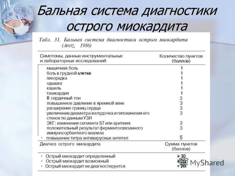 Бальная система диагностики острого миокардита