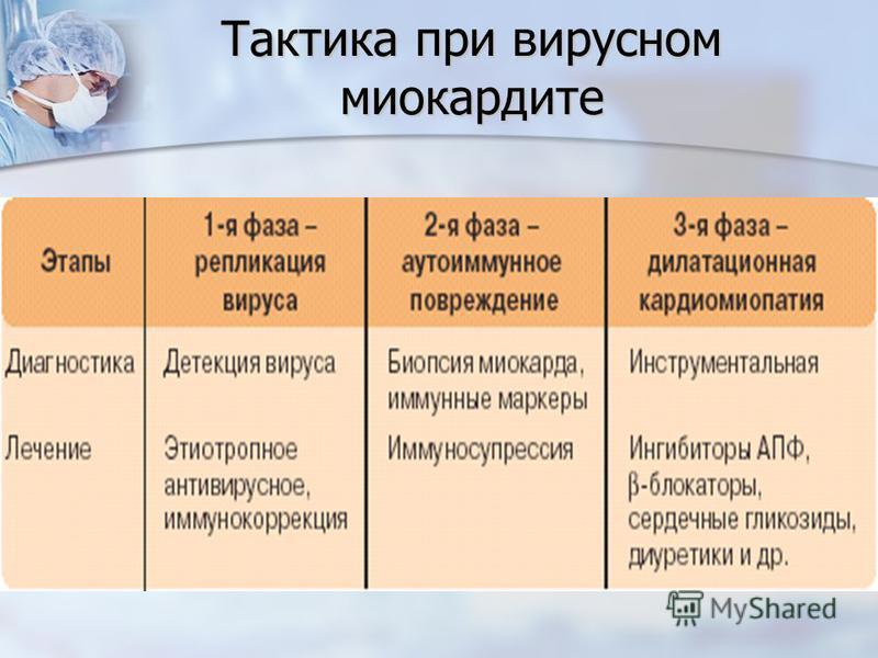 Тактика при вирусном миокардите