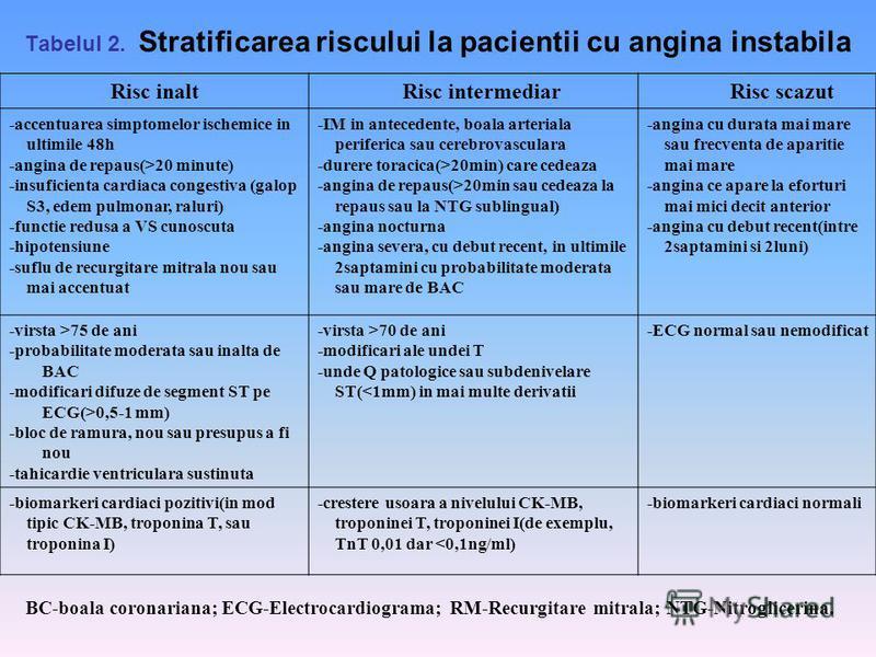 Tabelul 2. Stratificarea riscului la pacientii cu angina instabila Risc inalt Risc intermediar Risc scazut -accentuarea simptomelor ischemice in ultimile 48h -angina de repaus(>20 minute) -insuficienta cardiaca congestiva (galop S3, edem pulmonar, ra