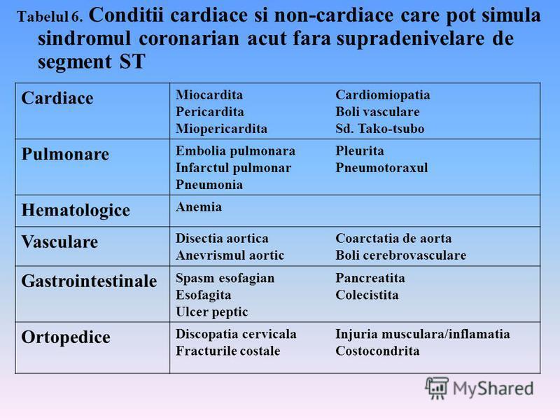 Tabelul 6. Conditii cardiace si non-cardiace care pot simula sindromul coronarian acut fara supradenivelare de segment ST Cardiace Miocardita Pericardita Miopericardita Cardiomiopatia Boli vasculare Sd. Tako-tsubo Pulmonare Embolia pulmonara Infarctu