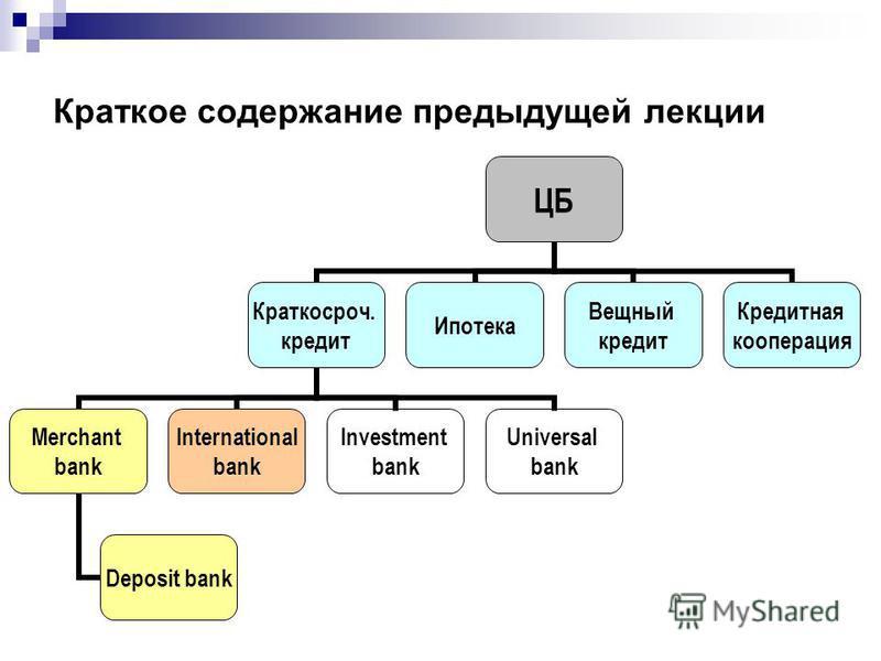Краткое содержание предыдущей лекции ЦБ Краткосроч. кредит Merchant bank Deposit bank International bank Investment bank Universal bank Ипотека Вещный кредит Кредитная кооперация